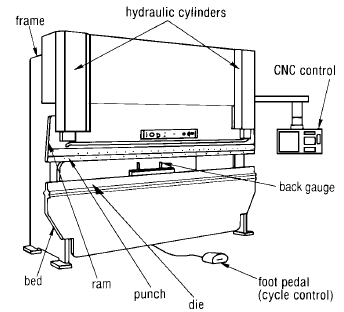 Press brake forming - HARSLE MACHINE